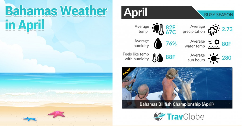 Bahamas Weather in April