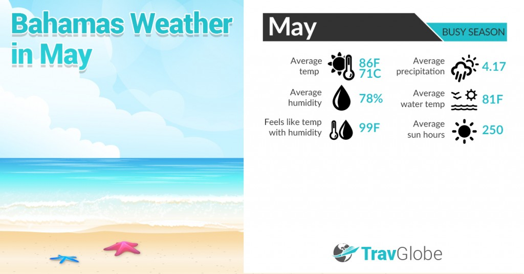 Bahamas Weather in May