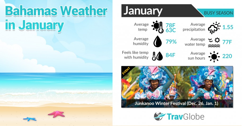 Bahamas Weather in January