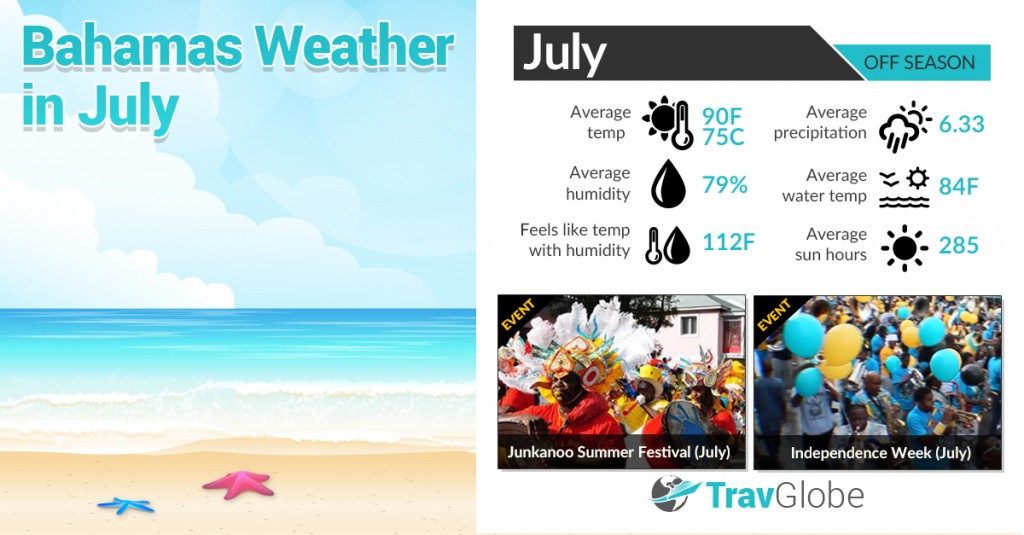 Bahamas Weather in July