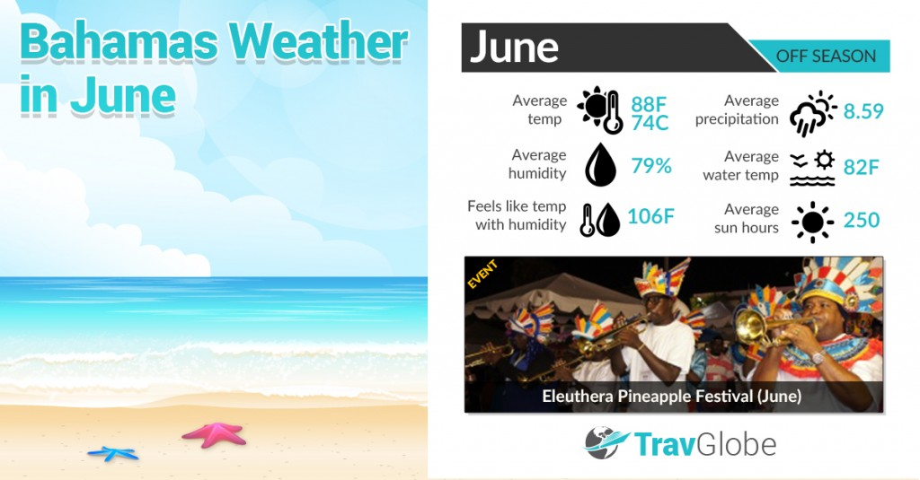 Bahamas Weather in June