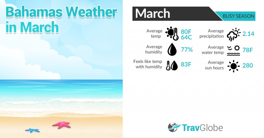 Bahamas Weather in March